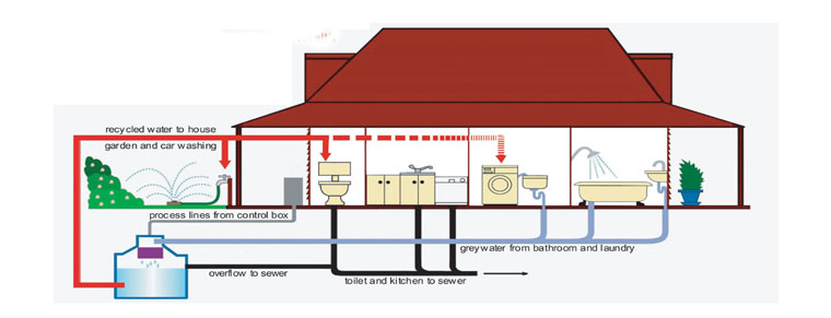 Greywater systems: can they really reduce your bills? – London ...